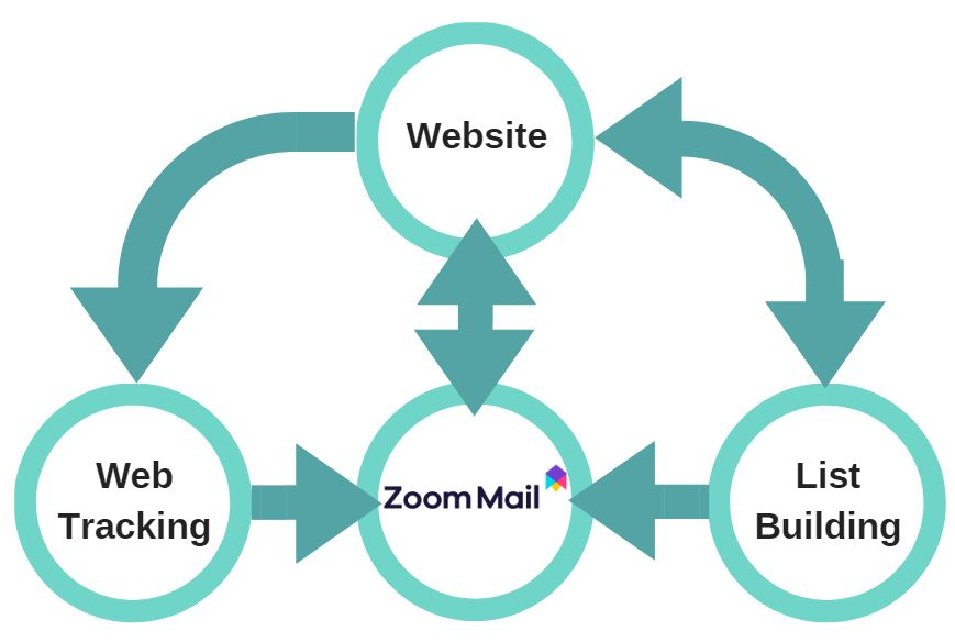 Email Marketing List Building Plugin Zoom Mail
