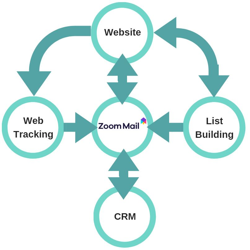 Email Marketing Crm Plugin Zoom Mail